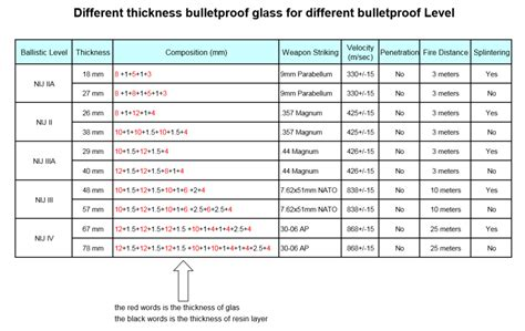 bullet proof glass  understand making steps