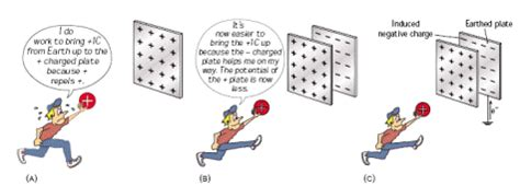 capacitor plates potential difference potential difference and capacitance