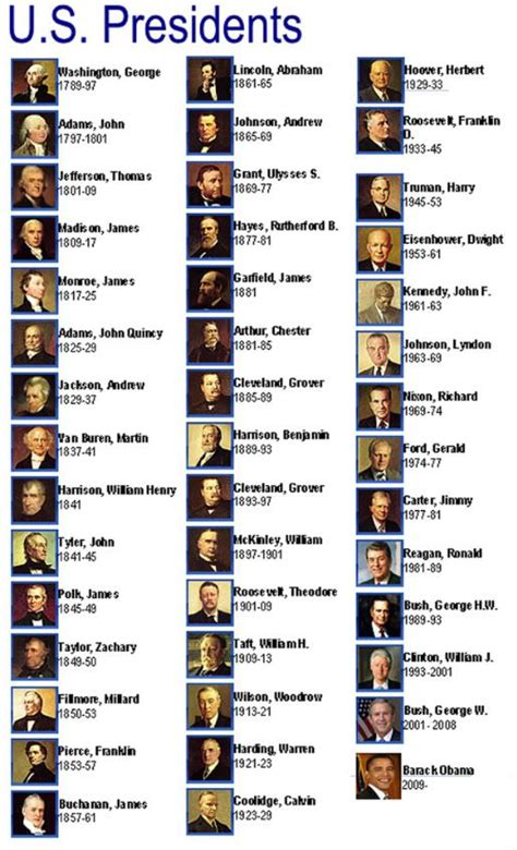 list of all us states list of the presidents of the united states of america