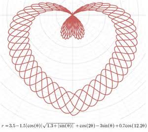 10 best images about polar graphing on