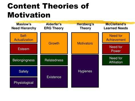 Maslow Vs Herzberg Essay by Compare Maslow Alderfer Herzberg Theory Essay Academic Service