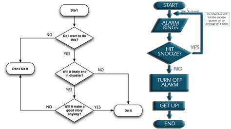 about flowchart computer flowchart 28 images usf mechanical