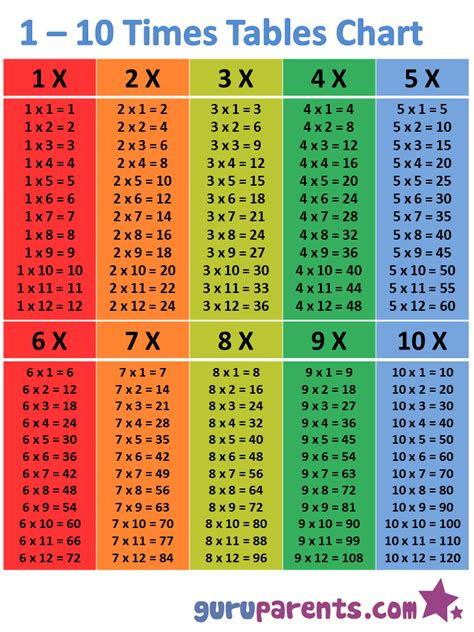 Multiplication Tables Chart by 1 10 Times Tables Chart Guruparents