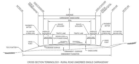 design criteria for road construction civil engineering pictures civil engineering in nepal