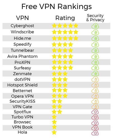 best vpn free best free vpns of 2018 that won t log your activity or