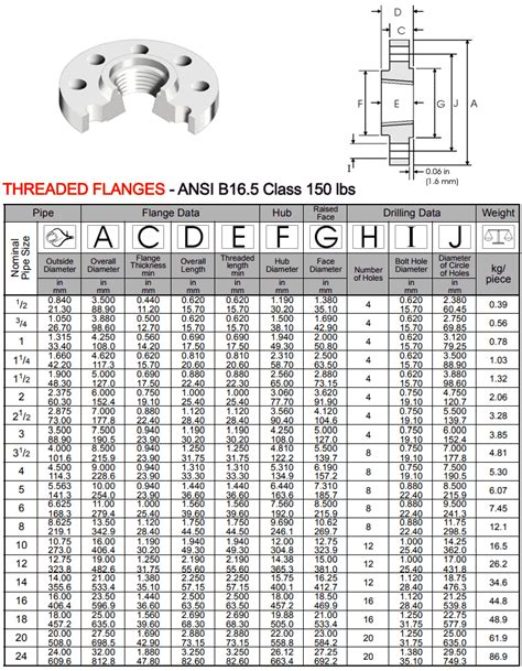 Flange Threded Stainless Steel 904l stainless steel threaded flanges ss 904l threaded