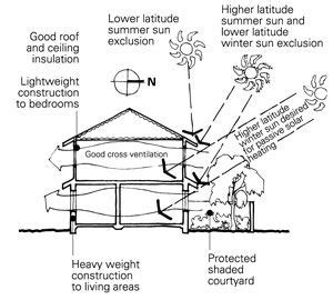 design guidelines for hot and dry climate illustration of a two storey solution for hot dry climate