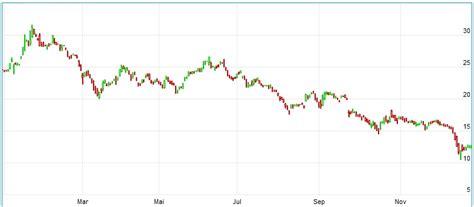 Raiffeisen Aktie Kaufen 187 Chart Aktie Raiffeisen Bank