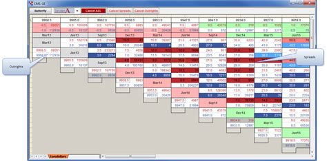 Calendar Spreads Introduction To The Spread Matrix Trading Technologies