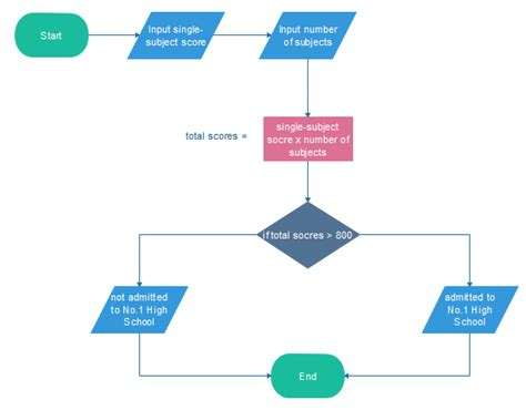 flow diagram exles caroline quora