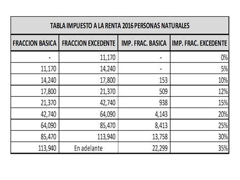 Tabla De Renta Persona Natural 2016 | tabla de impuesto a la renta personas naturales 2016