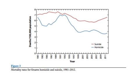 deaths by gun violence in the united states 2014 gun deaths in america suicides outnumber homicides 2 to 1