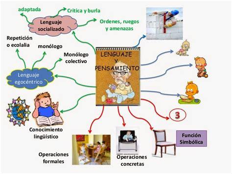imagenes mentales piaget pdf teoria de lev vygotsky jean piaget