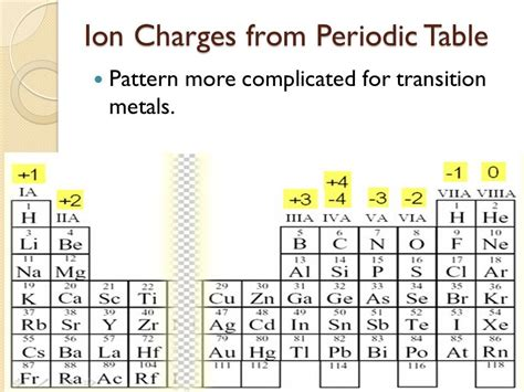 printable periodic table charges periodic table ionic charges slide 11 illustration