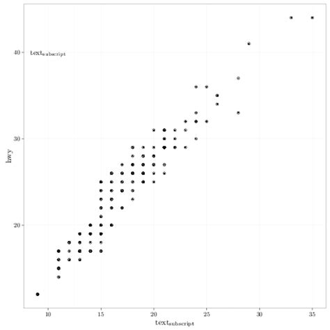 ggplot theme annotate r how to annotate ggplot with latex stack overflow