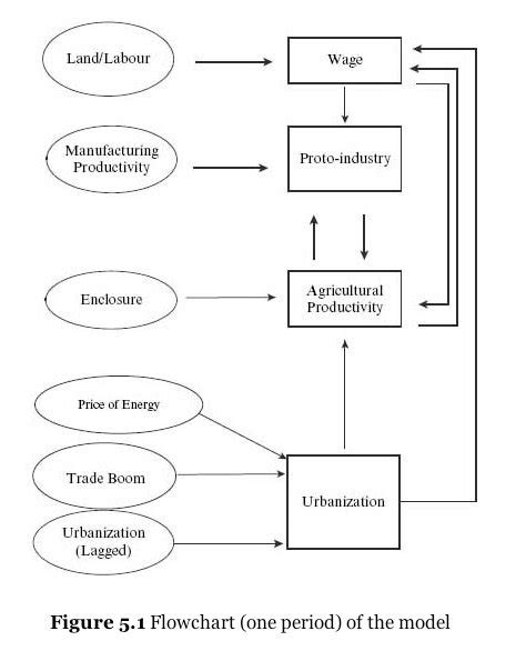 industrial revolution flowchart random thoughts on critiques of allen s theory of the