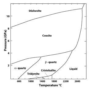 quartz diagram quartz is not glass so what climate asylum