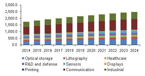 diode laser market semiconductor laser market size industry report 2024