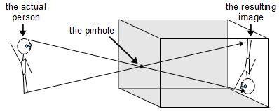 how does a pinhole work pinhole diy