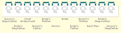 correct layout wedding top table wedding etiquette top table protocol traditions the