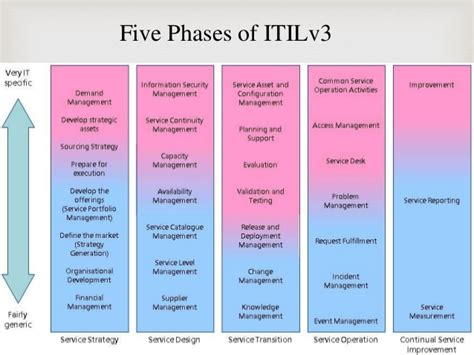 itil support model template itil ppt