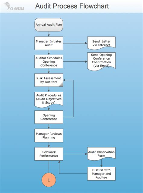 audit process flowchart audit process flowchart create a flowchart
