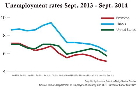 illinois department of employment security ides home search evanston s unemployment rate continues to decline