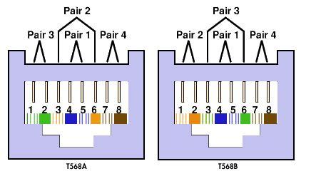 568b color code eia 568a 568b standard