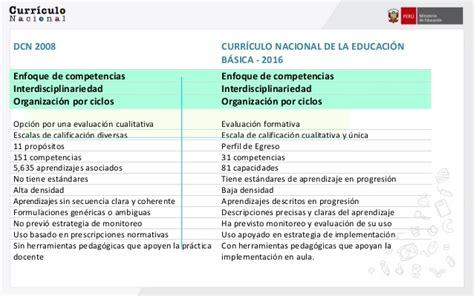 Modelo Curricular Nacional 28062016 Ppt Curr 237 Culo Nacional Cgie