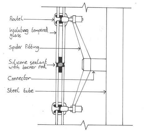 structural design adalah curtain wall spider fitting detail facades and architecture