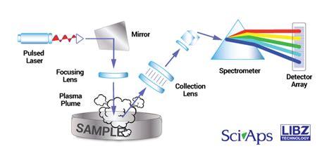 Laser Spectroscopy libs handheld laser induced breakdown spectroscopy hh