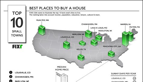 best places to live in the usa the stars of the states 10 best small towns to live in america real estate agent u