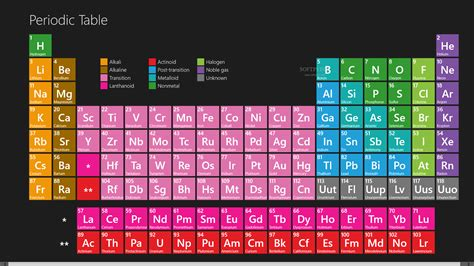 Mandaliof Table by Periodic Table For Windows 8