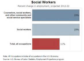 What Is The Outlook For A Social Worker by Careers And Degrees In Social Work Mswonlineprograms Org