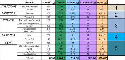 esempio di alimentazione corretta dieta proteica dimagriamo assumendo meno carboidrati