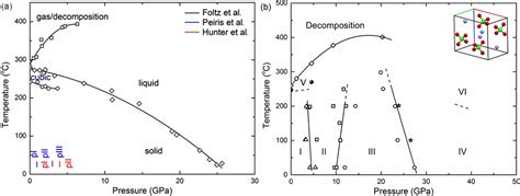 ammonia phase diagram phase diagram of ammonium perchlorate raman spectroscopic