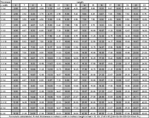 Calculating Board Feet