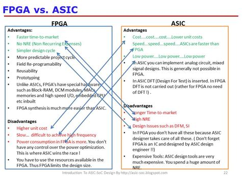custom layout vs physical design asic system on chip vlsi design fpga vs asic
