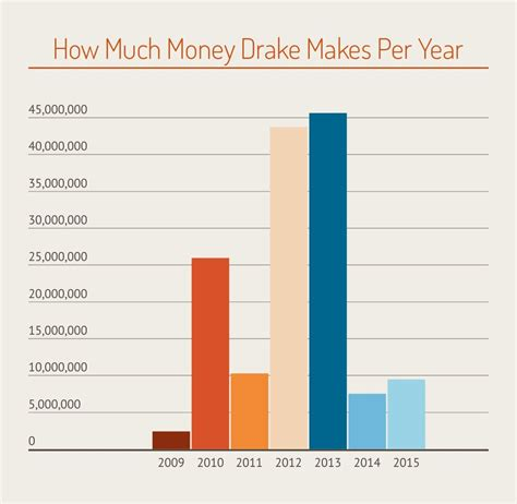 how much is a year how much money makes in a year money nation