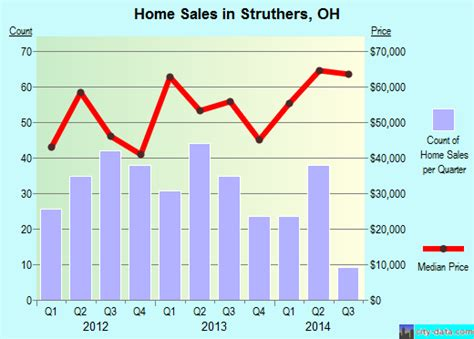struthers ohio oh 44471 profile population maps real