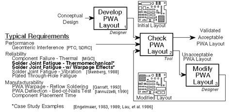 design validation routines routine analysis definition
