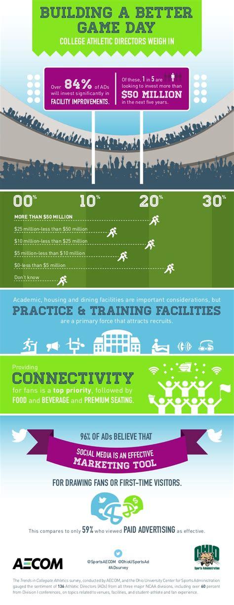Aecom Harvard Mba Linkedin by Aecom College Facility Spending Infographic