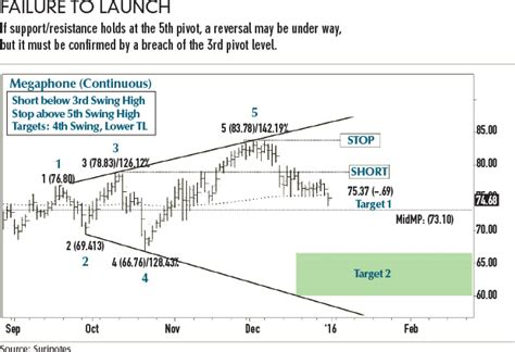 trading pattern failures trading megaphone patterns futures magazine
