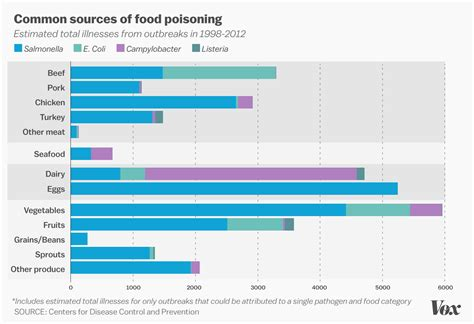 fruits and vegetables poison more americans than beef and chicken vox