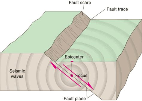 earthquakes diagram earthquake diagram gif images