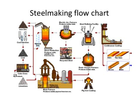 steel process flowchart introduction to steel processes