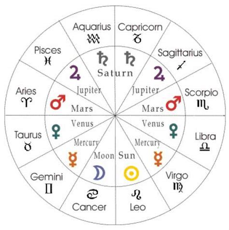 astrology sign what does your astrological sign say about you