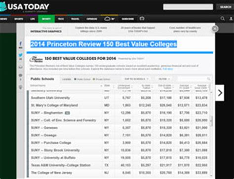 Princeton Review Mba Rankings 2014 by 7 Cuses Ranked Among 2014 Best Value Colleges By
