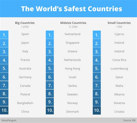 safest countries   world valuepenguin