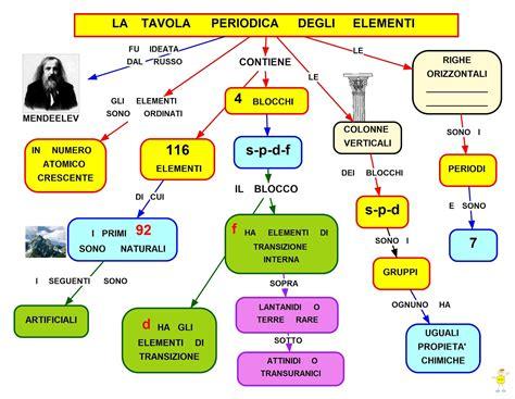 struttura tavola periodica mappa concettuale tavola periodica degli elementi